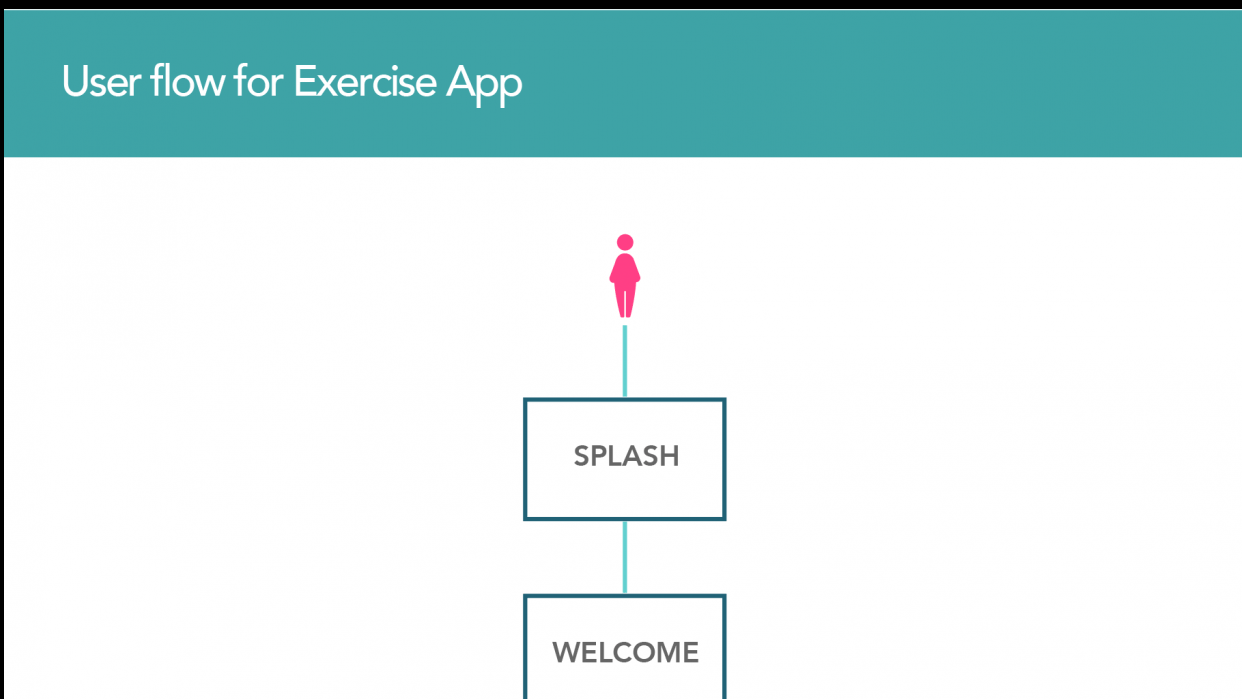Userflow for Exercise App - student project
