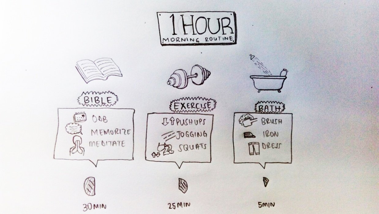 Ngeshlew Morning Routine Sketchnote - student project