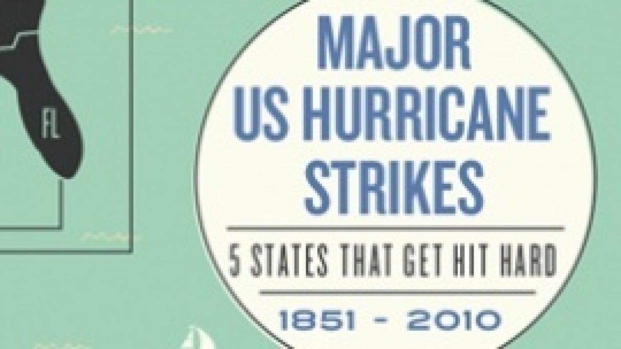 Major US Hurricane Strikes (1851 - 2010) - student project