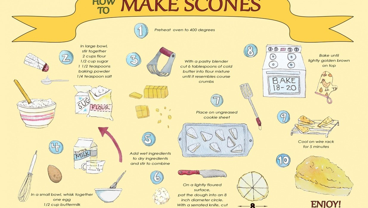 How to Make Scones - student project