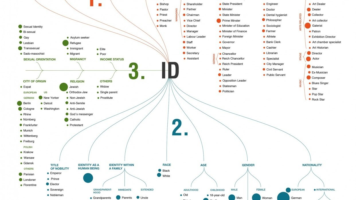 ANALYZING IDENTITIES: Which identities are mentioned and how to they relate to each other? - student project