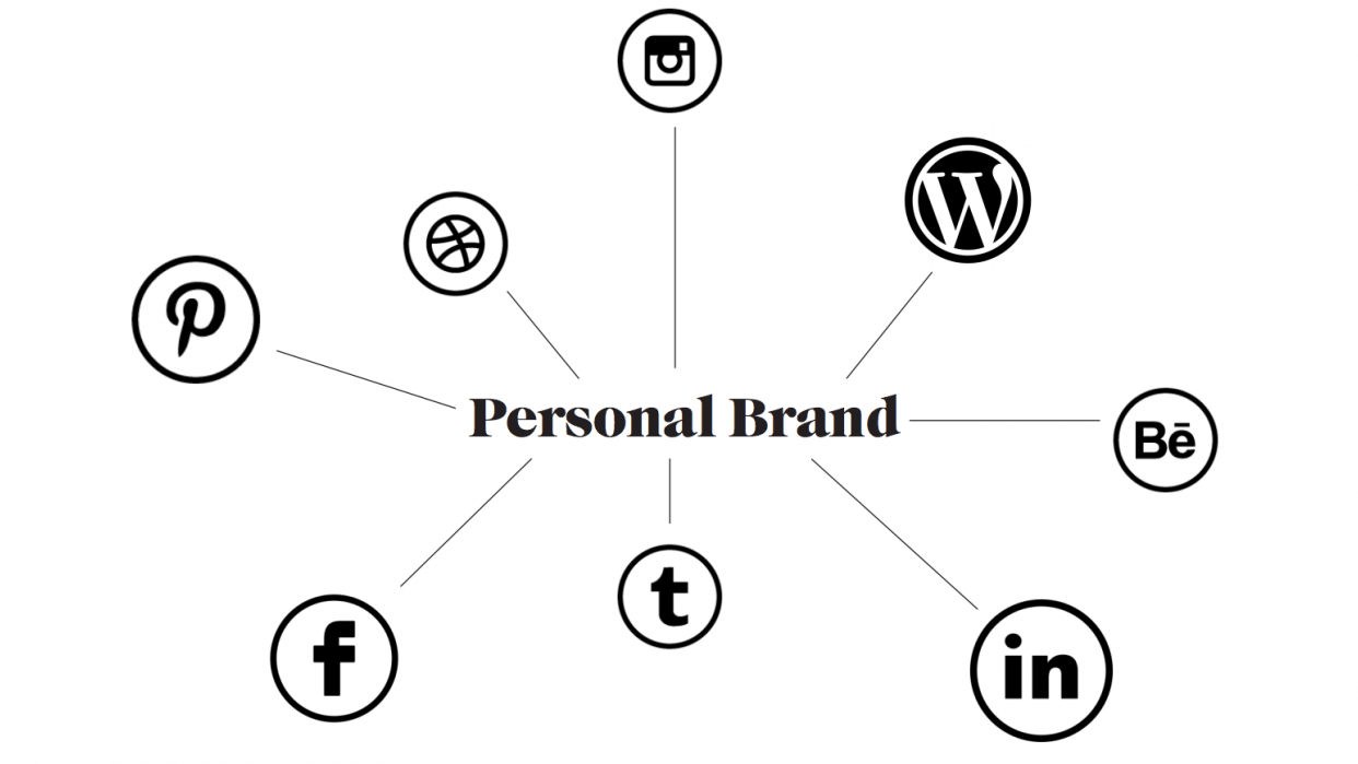Personal Branding Worksheets Workspace - student project