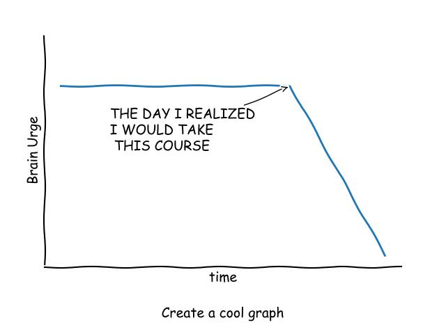 Intro to Data Visualisation with Python : Create