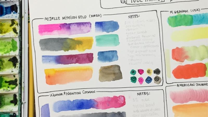 Watercolor guide