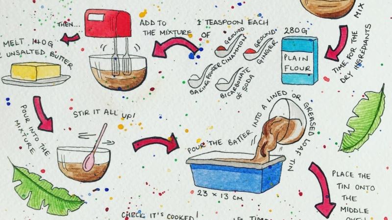 Banana Bread Recipe Card