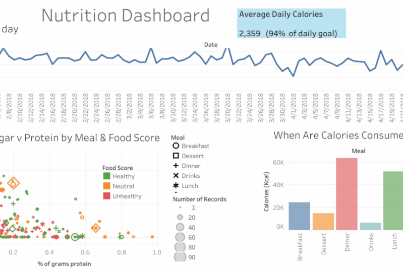 Nutrition Dashboard