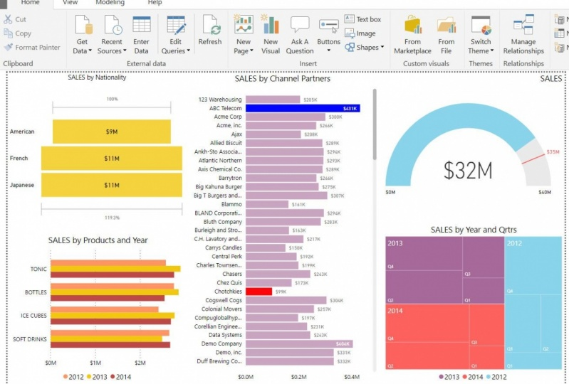 Fun with Power BI Dashboards!