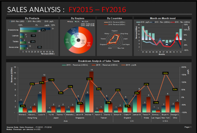 Build your own Interactive Dashboard
