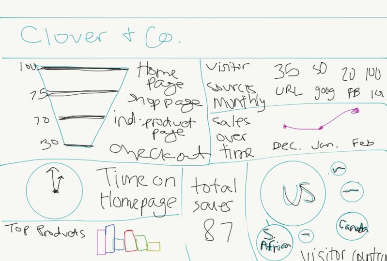 Clover & Co Rough Draft Dashboard