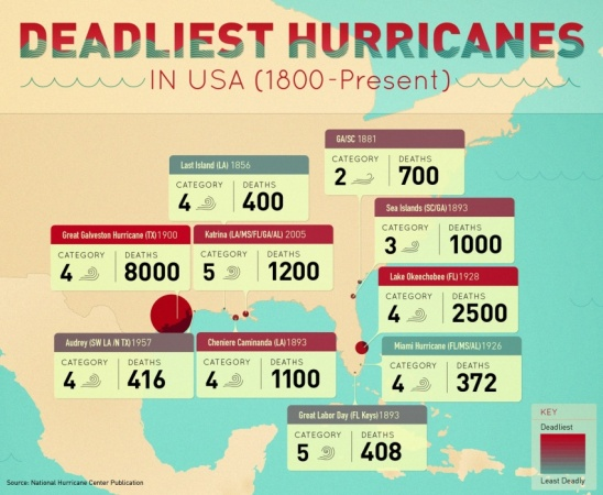 Deadliest Hurricanes in USA