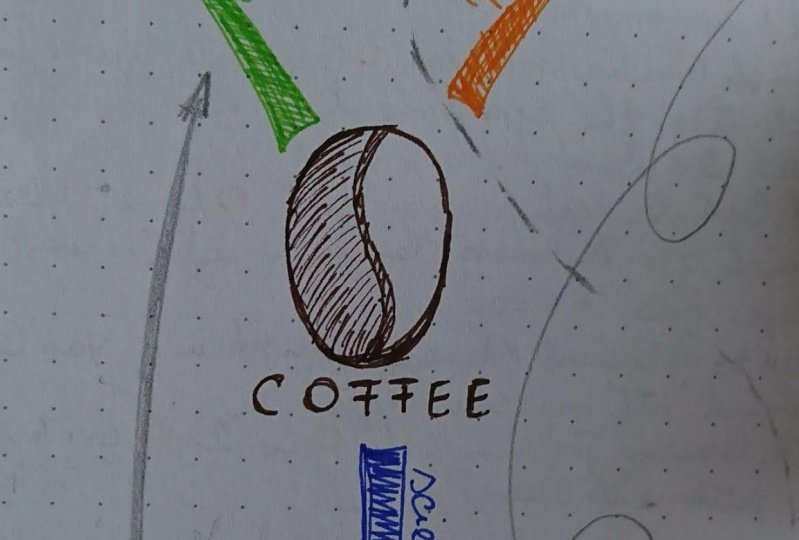 Mind Map about Coffee