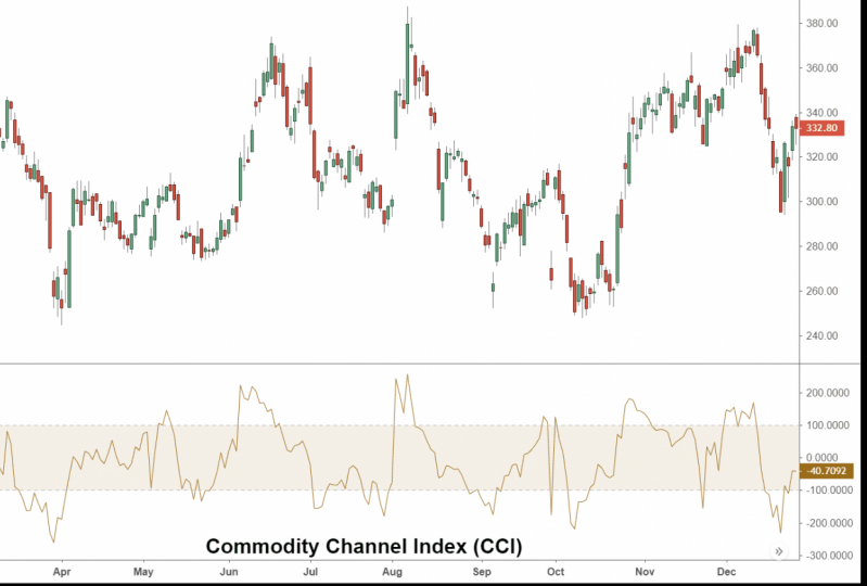 New Tool: Commodity Channel Index (CCI)