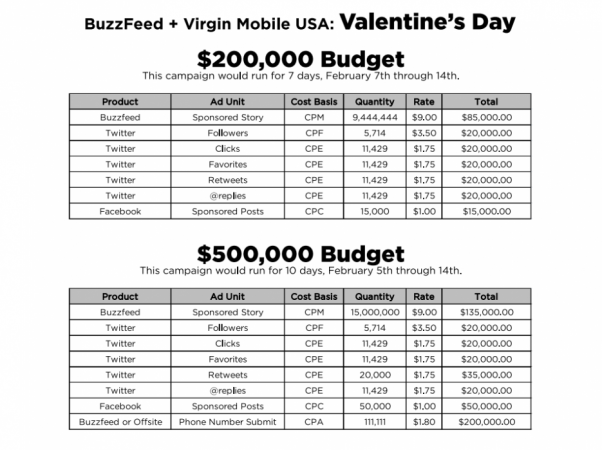 BuzzFeed + Virgin Mobile USA: Valentine's Day (Pricing Only)