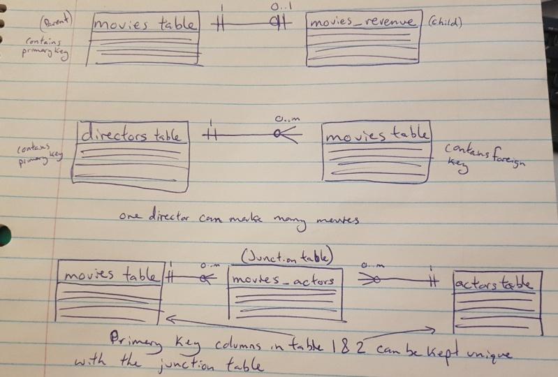 Movie Database Diagram