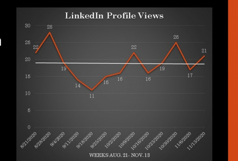 LinkedIn Profile views for the past 90 days