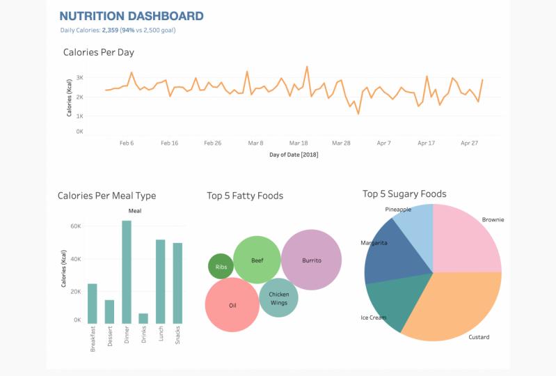 Nutrition Dashboard