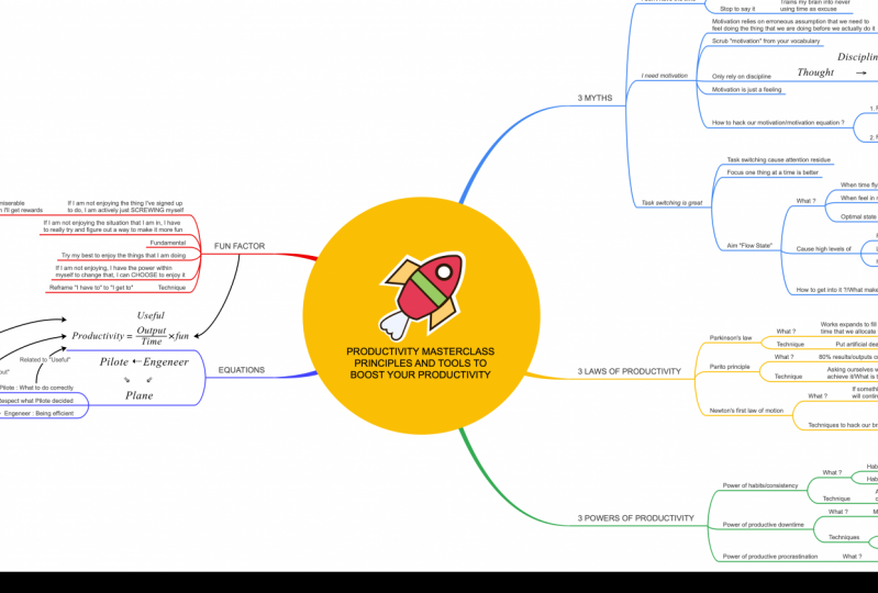 [MindMap] Principles and Tools to Boost Your Productivity
