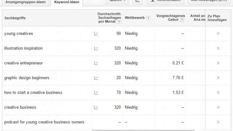 Keyword Research for Creative Blog