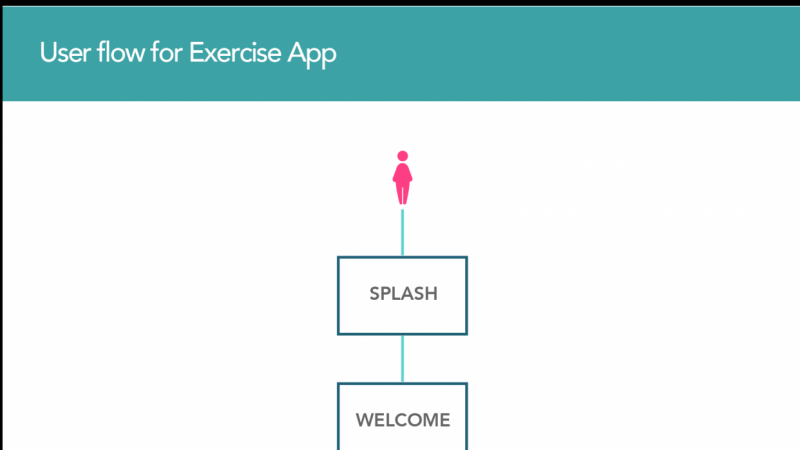 Userflow for Exercise App