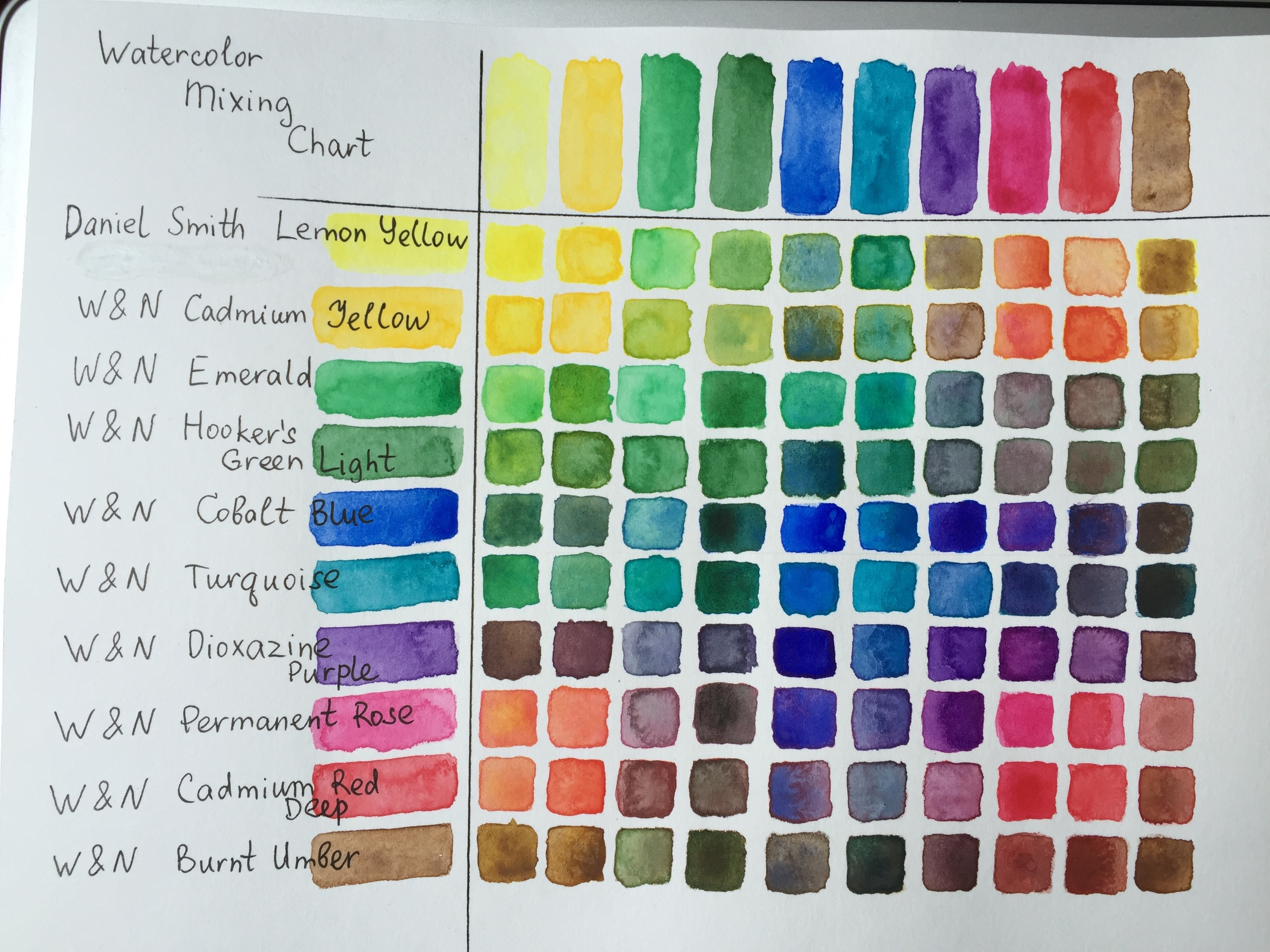 Watercolor Mixing Chart Skillshare Projects