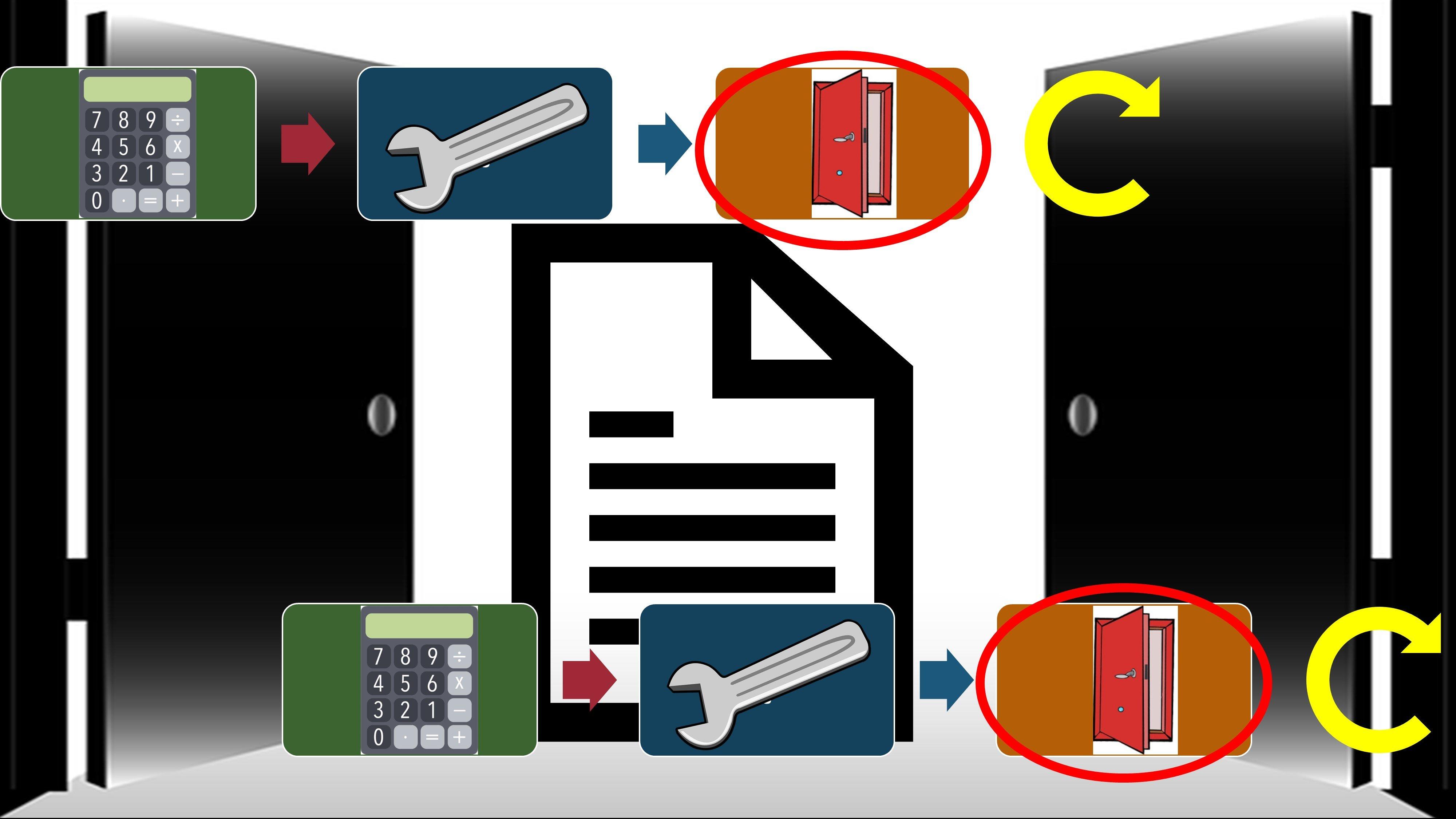 Financial Accounting - Closing Process