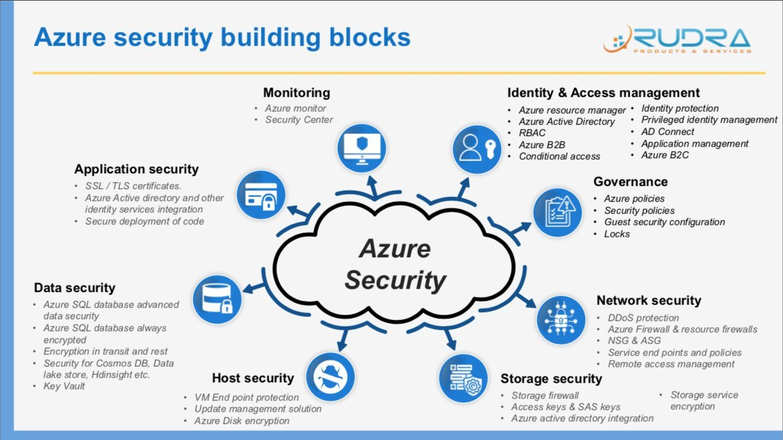Azure Security Overview | V S Varma Rudra Raju | Skillshare