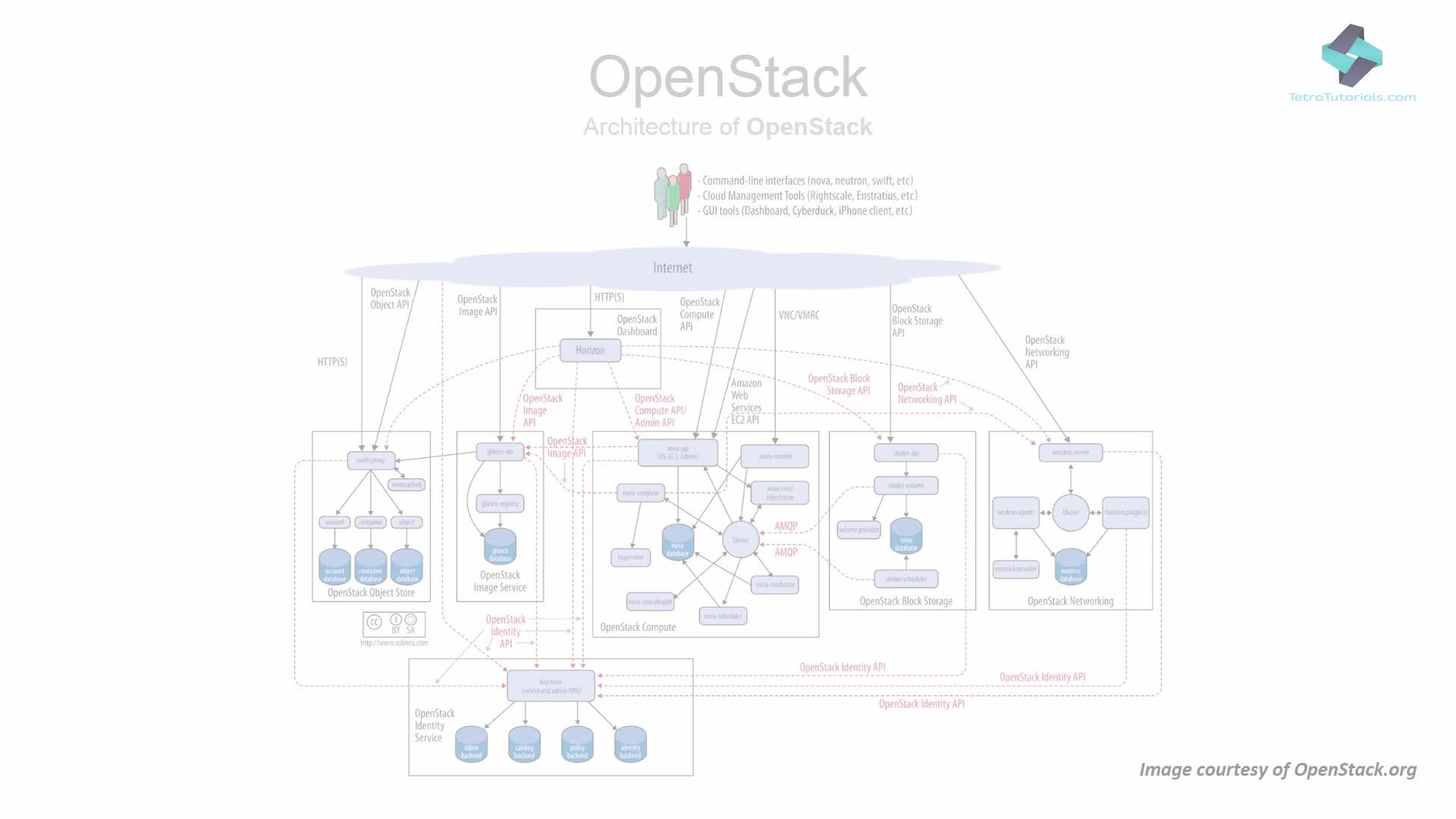 OpenStack: Install, build and run IaaS cloud with Open Stack