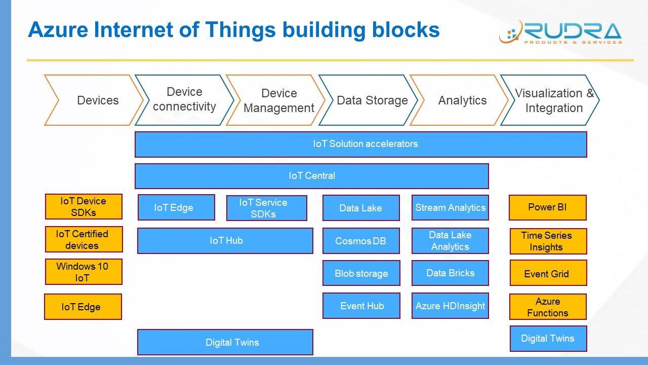 Build IoT Solution using Azure services | V S Varma Rudra Raju