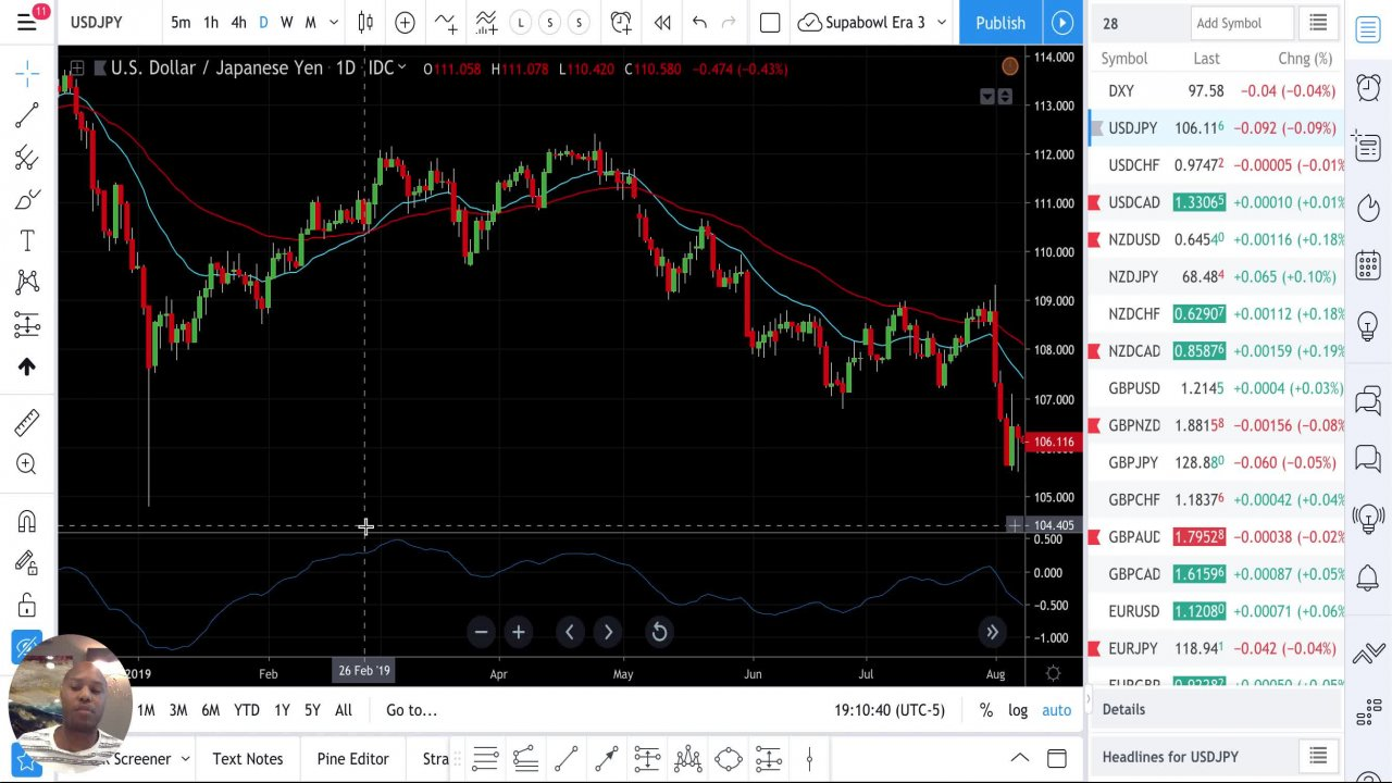 forex course, other, skillshare course,