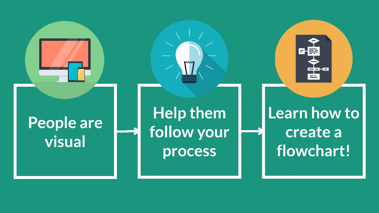 Visualize Your Workflow With Business Process Mapping [Flowcharts ...